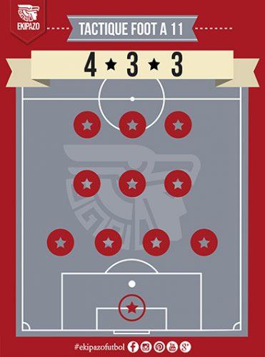 Tactique 4-3-3