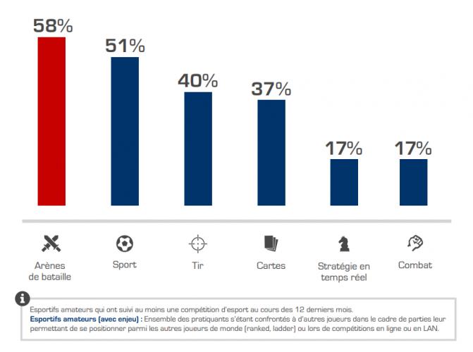Infographie sur les jeux esports les plus suivis