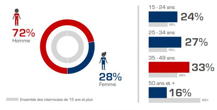 Infographie sur le profil des pratiquants d'Esport