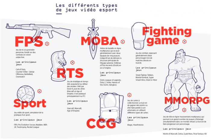 Infographie typologie des jeux esport